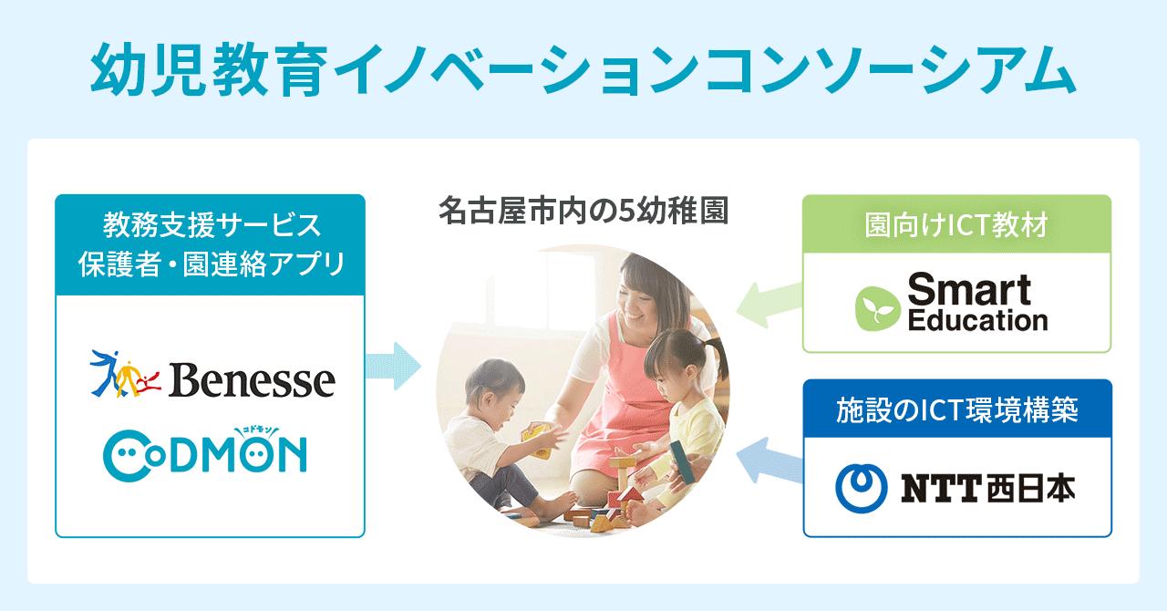 教育・通信インフラの4社のコンソーシアムが、名古屋市教委の幼稚園での新しい学びの実践研究事業を受託